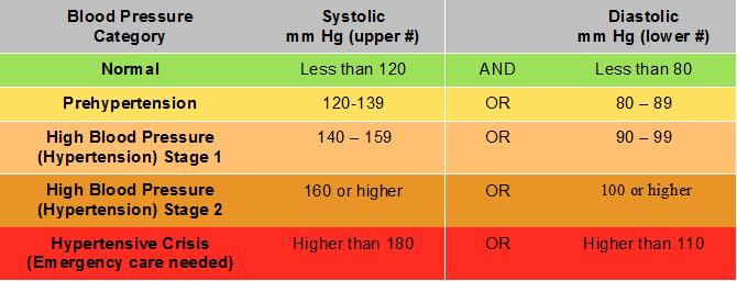 HIGH BLOOD PRESSURE (BP) RANGE- UNDERSTANDING STAGES OF BLOOD PRESSURE (BP)